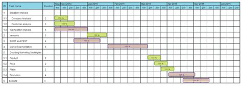sle chart templates 187 marketing gantt chart template