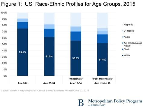 Usa Search Age Diversity Defines The Millennial Generation