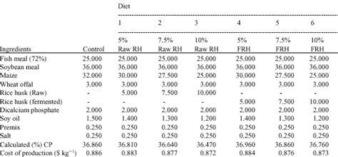 Rice Table Chemistry by Comparative Utilization Of Biodegraded Rice Husk In The
