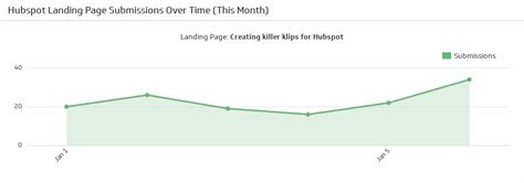 Landing Page Metrics And The 5 Stories They Tell Klipfolio Com Hubspot Landing Page Templates