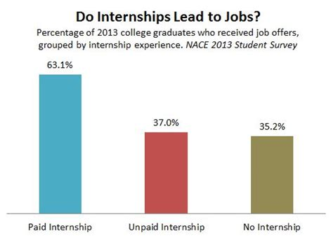 Mba Internships No Paid Experience by Unpaid Internships Don T Lead To Business Insider