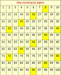 By 8 s concept on skip counting skip counting by eight table