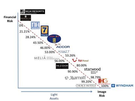 cadenas hoteleras trabajo la competitividad en el sector hotelero mundial