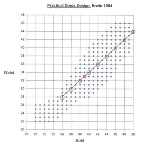 pattern grading notes history of women s sizing pt 2 fashion incubator