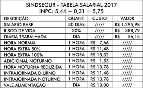 tabela de salario do frentista 2017 conven 231 227 o coletiva 2017 vigilante patrimonial do rn tem