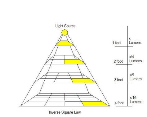 lumen loss at different hights grow tech the pepper
