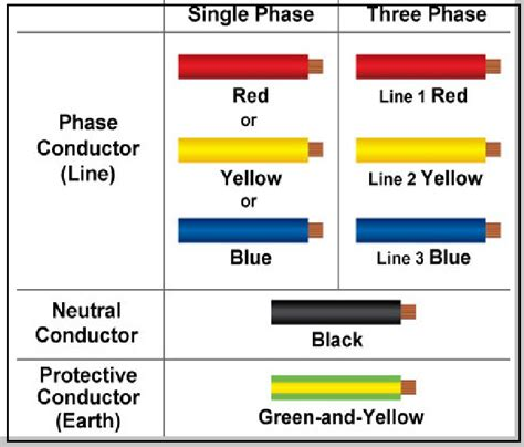 color code for electrical power cable