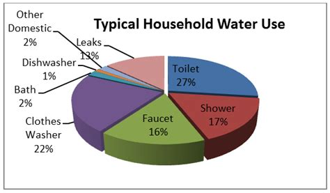 which uses more water a bath or a shower elco water district household water usage