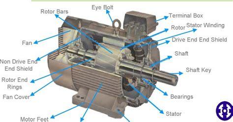 understanding motor rewinding electric motor electric motor understanding