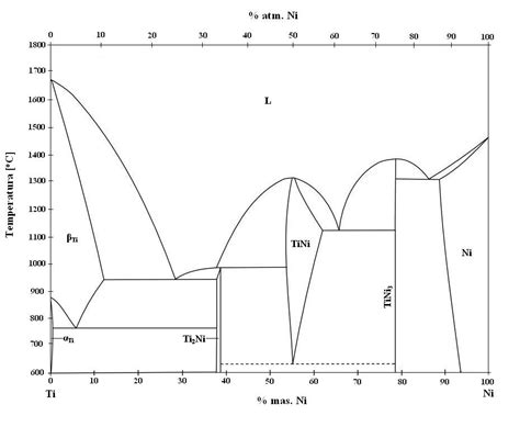 phase diagram of file binary phase diagram of niti phase jpg