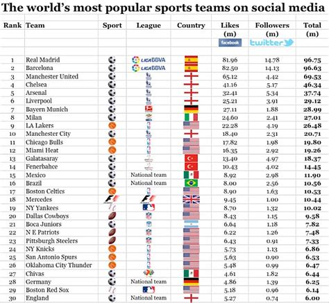 the world s most popular sports teams 17 of the top 30