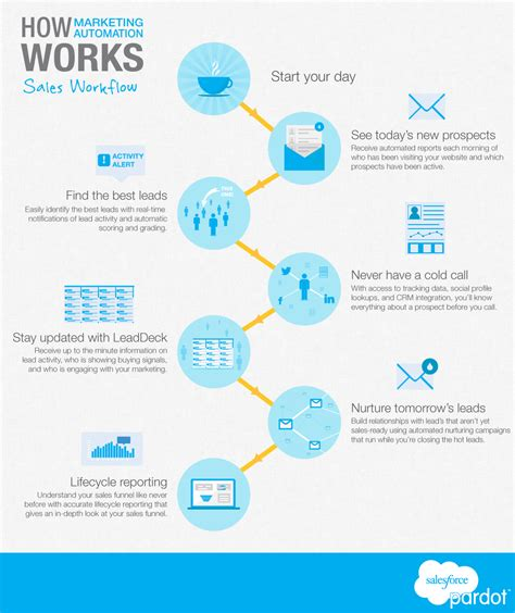 marketing automation workflow how marketing automation helps sales performance