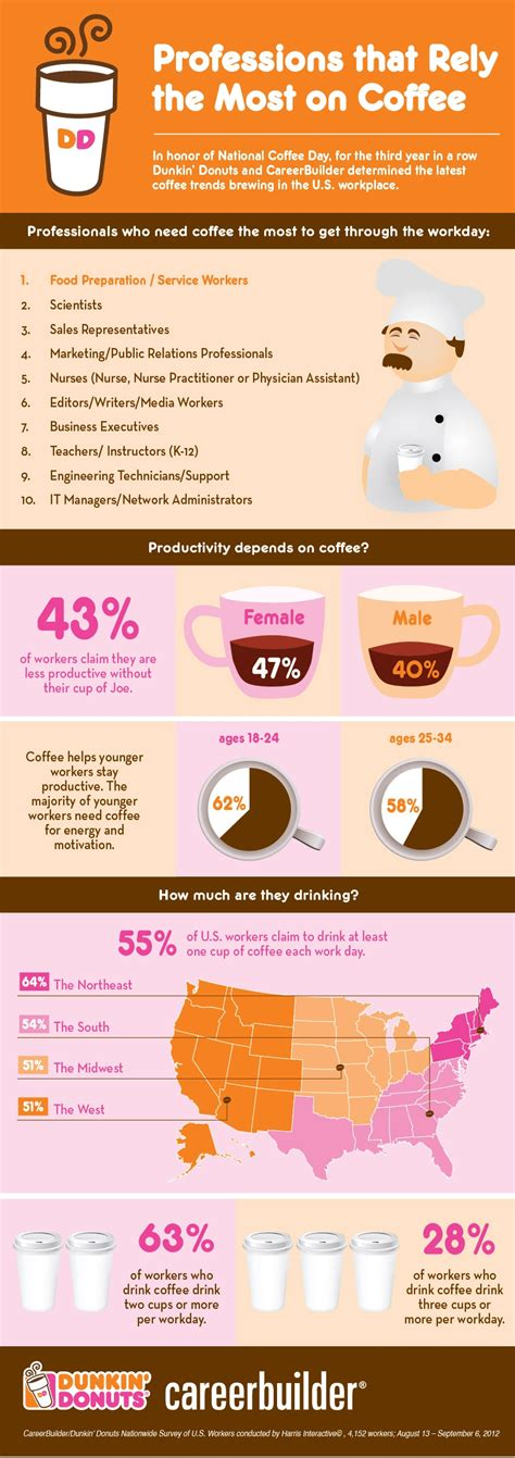 Dunkin Donuts Survey 25 Gift Card - dunkindonuts and careerbuilder national coffee day coffee trends