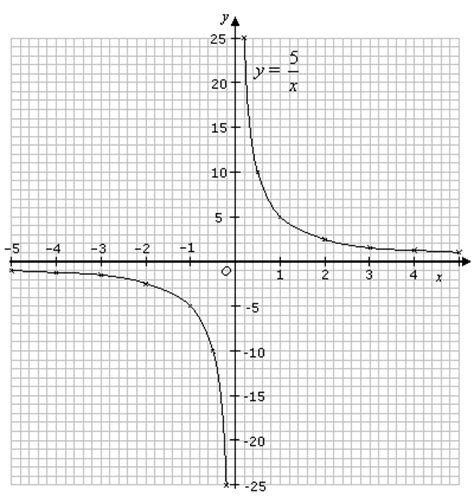 graphs of reciprocal functions (solutions, examples