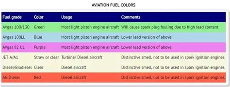 which type of fuel is used in an airplane quora