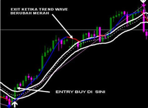 Profits Menjadi Master Sukses master trend forex system