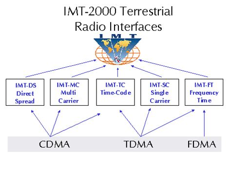 imt 2000 radio interface specifications approved in itu