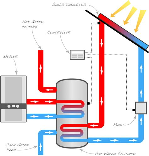 Water Heater Solar System water heater piping schematic water softener piping