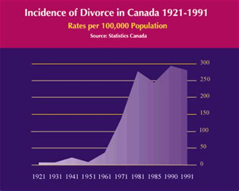 Marriage age in canada statistics agency