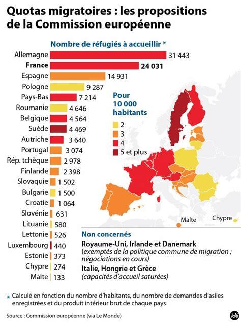 si鑒e de la commission europ馥nne pays par pays l europe au secours des migrants le point