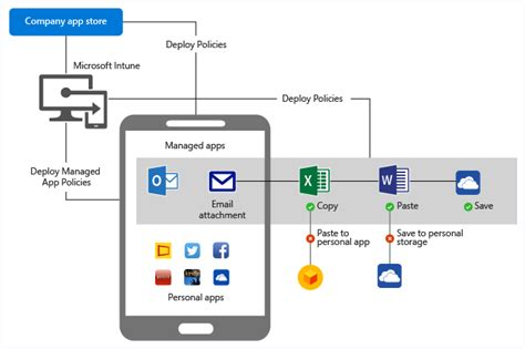 diagram app protect company email attachments microsoft docs