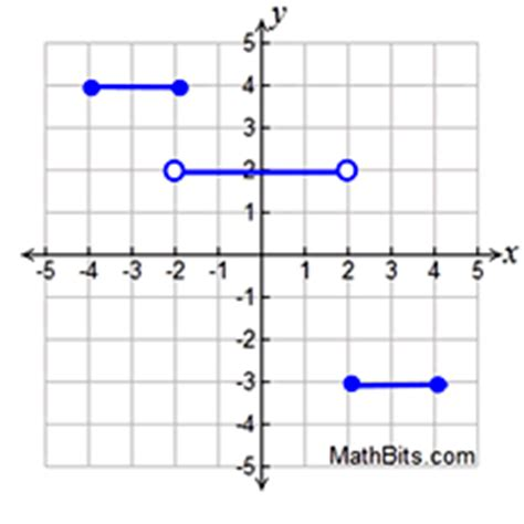 piecewise absolute   step functions