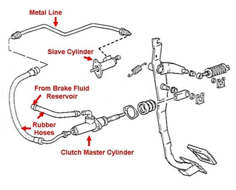 Repair Kit Servo Rem Air Master Truk Nissan Ck 10 bleeding the hydraulic clutch system how to library