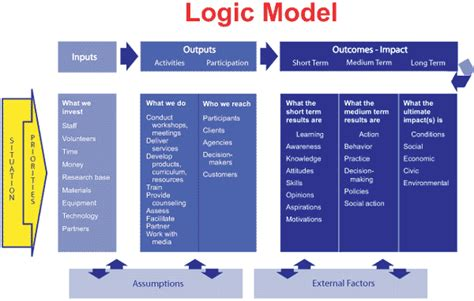 logic model template health green growth consulting the complex sales