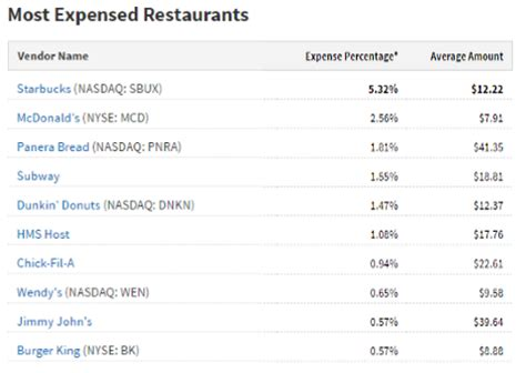 expense report for a restaurant driverlayer search engine