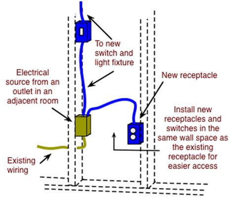 wiring a room with lights and outlets how to fish electrical cable to extend household wiring
