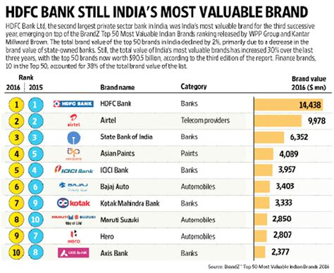hdfc bank list hdfc bank is still india s most valuable brand brandz ranking