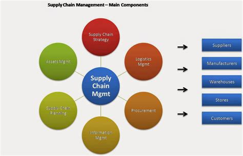 Do You Need An Mba For Supply Chain Management by Mba Study Guide