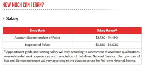 Starting Salary For A Officer by Minister This Is Why You Can T Tell Singaporeans The