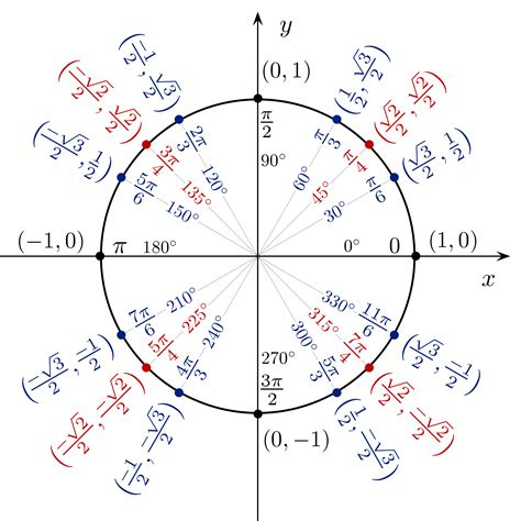 circle unit radians gif