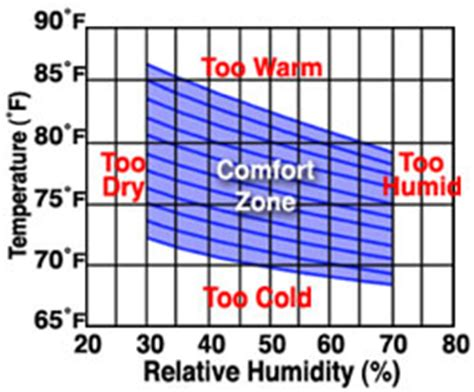 comfortable humidity range comfort