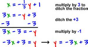 Inverse functions cool math algebra help lessons how to find the