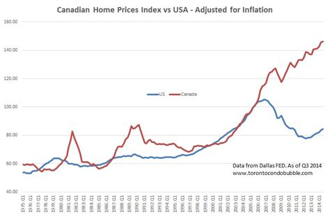 canada housing bubble toronto condo bubble