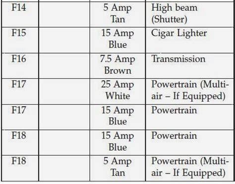 cars fuses  fiat  fuse panel