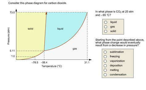 co2 phase diagram solved consider this phase diagram for carbon dioxide in