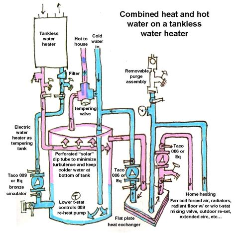 using a tankless water heater for space heat inside gas
