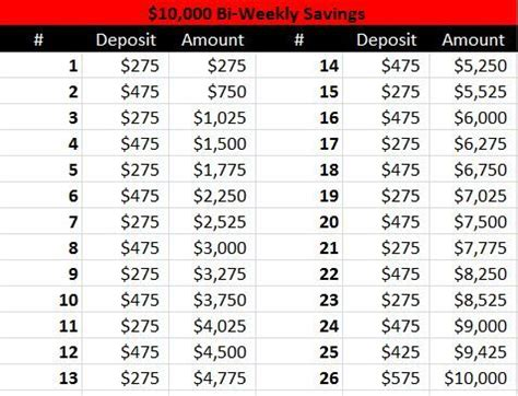 save $10,000/year with this bi weekly payment plan