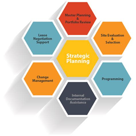 planning pic strategic planning holm associates