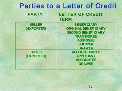 Letter Of Credit Basics Basics Of Letters Of Credit