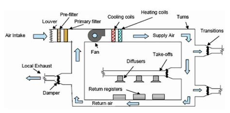 explain ducting wiring system air conditioning system configurations part two