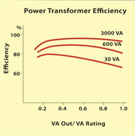 transformer impedance and efficiency transformer best load for efficient function