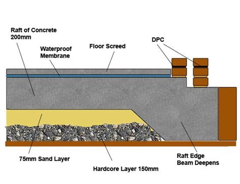 damp proof  slab raft foundation diynot forums
