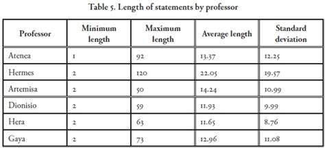 average length of a dissertation average length of a phd thesis 187 essay writer bot