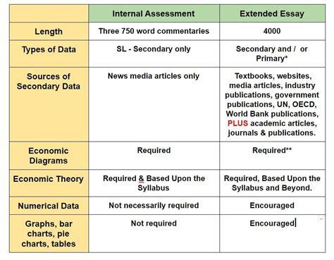 ib economics extended essay sles ib economics extended essay the gringonomics