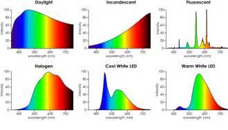 led light bulb spectrum the diy decorator s eco friendly lighting dilemma
