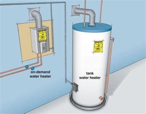 On Demand Water Heater Is An On Demand Or Tankless Water Heater Right For You